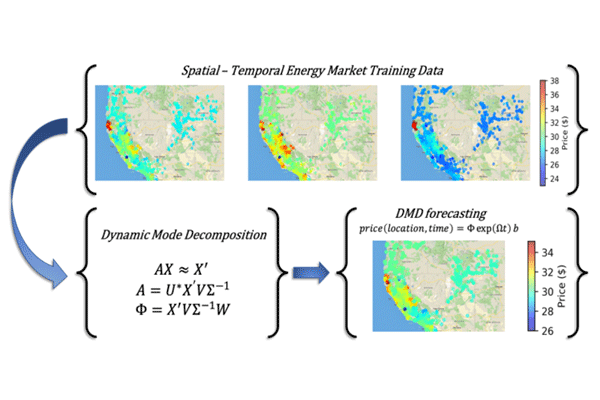 Forecasting Energy Prices with Dynamic Mode Decomposition